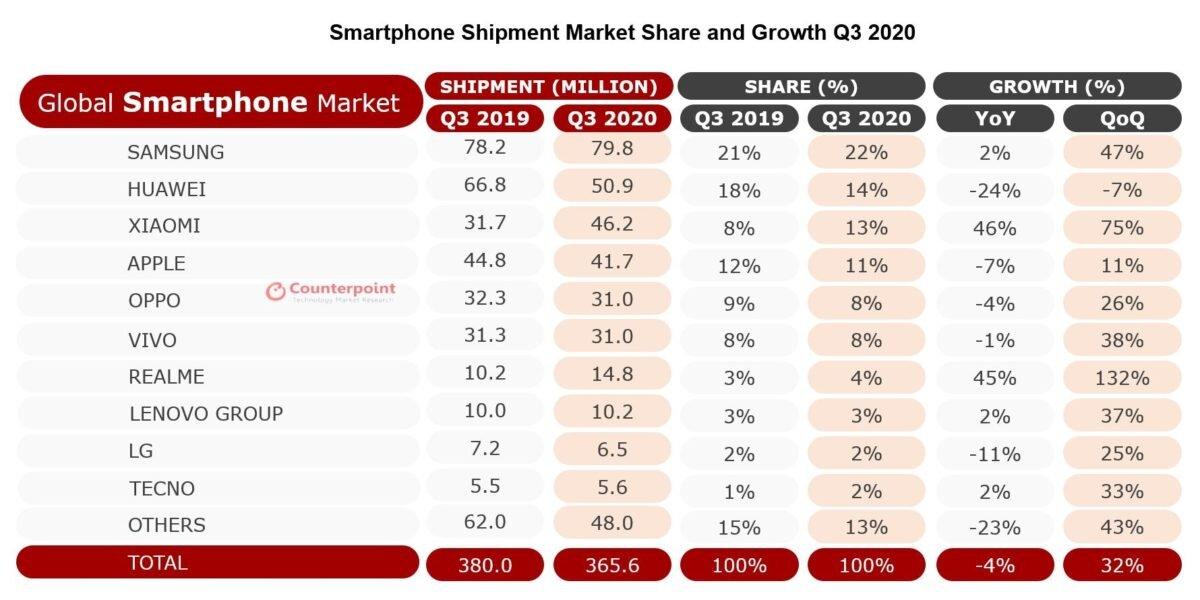 global-smartphone-market-share-q3-2020-counterpoint-1200x600.jpg.0bf420d25509834138049b8550e80321.jpg