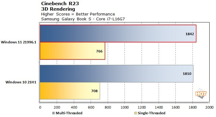 chart-cinebench-r23-lakefield-win11.jpg