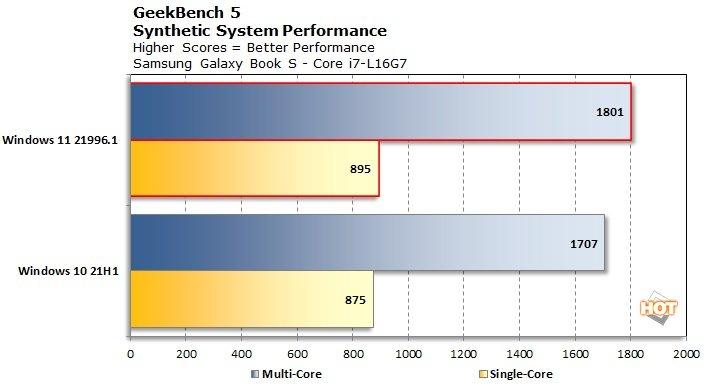 chart-geekbench-5-lakefield-win11.jpg