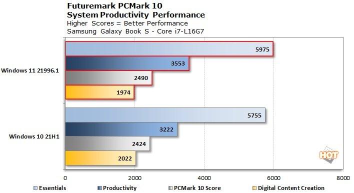 chart-pcmark-lakefield-win11.jpg