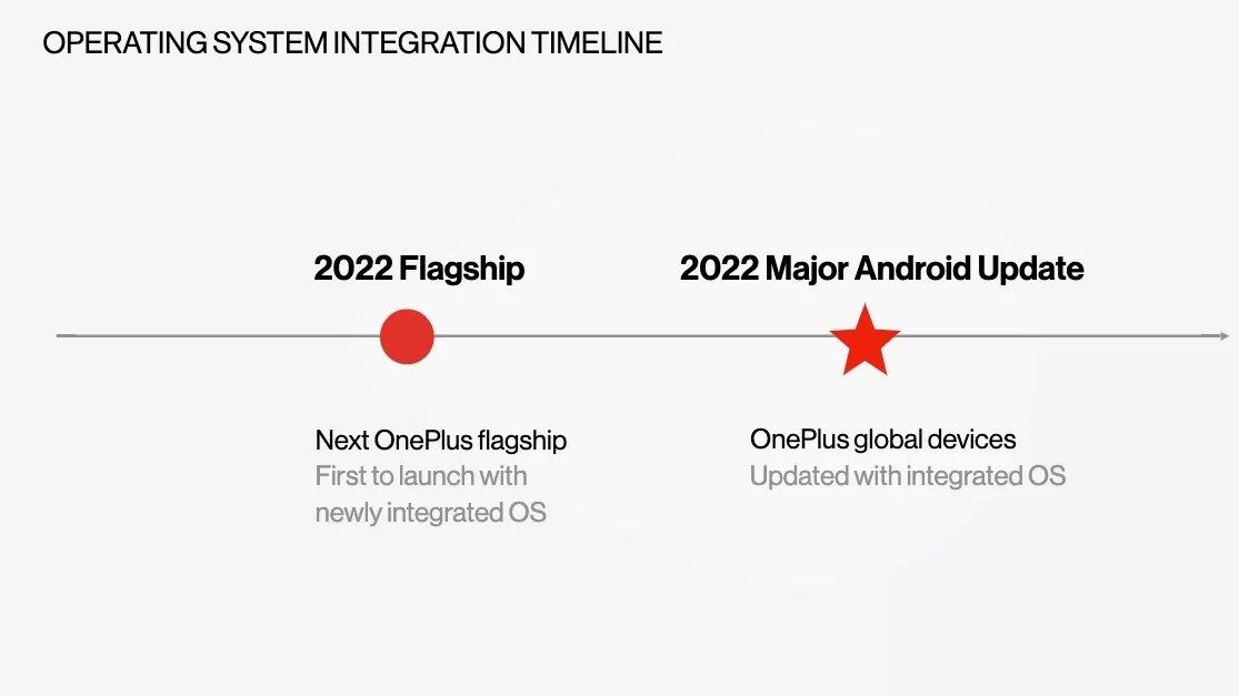 OxygenOS-ColorOS-integration-timeline.jpg